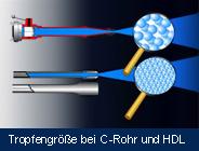 HDL Tropfenvergleich mit C-Rohr